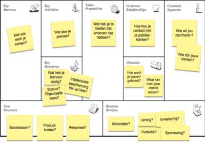 business model canvas uitgewerkt