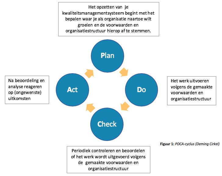 PDCA cyclus ISO 9001