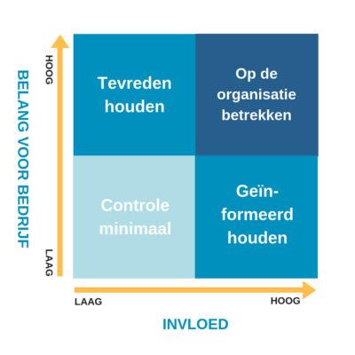 Stakeholder management bij ISO 9001