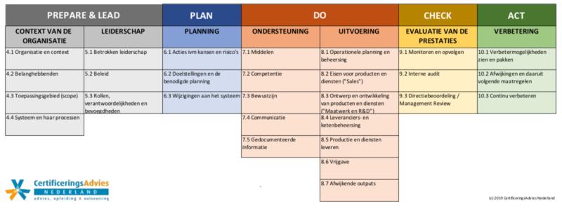 ISO 9001 hulpmiddel bij PDCA cyclus