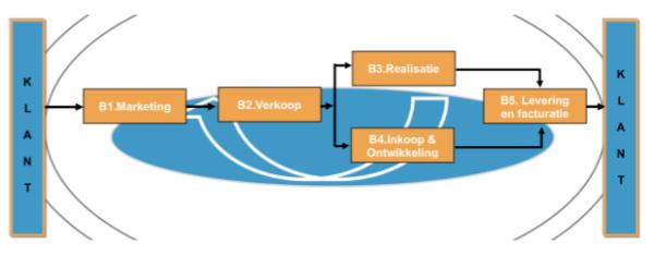 Processen LEAN en ISO 9001