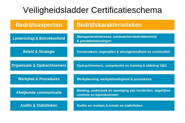 Veiligheidsladder certificatieschema