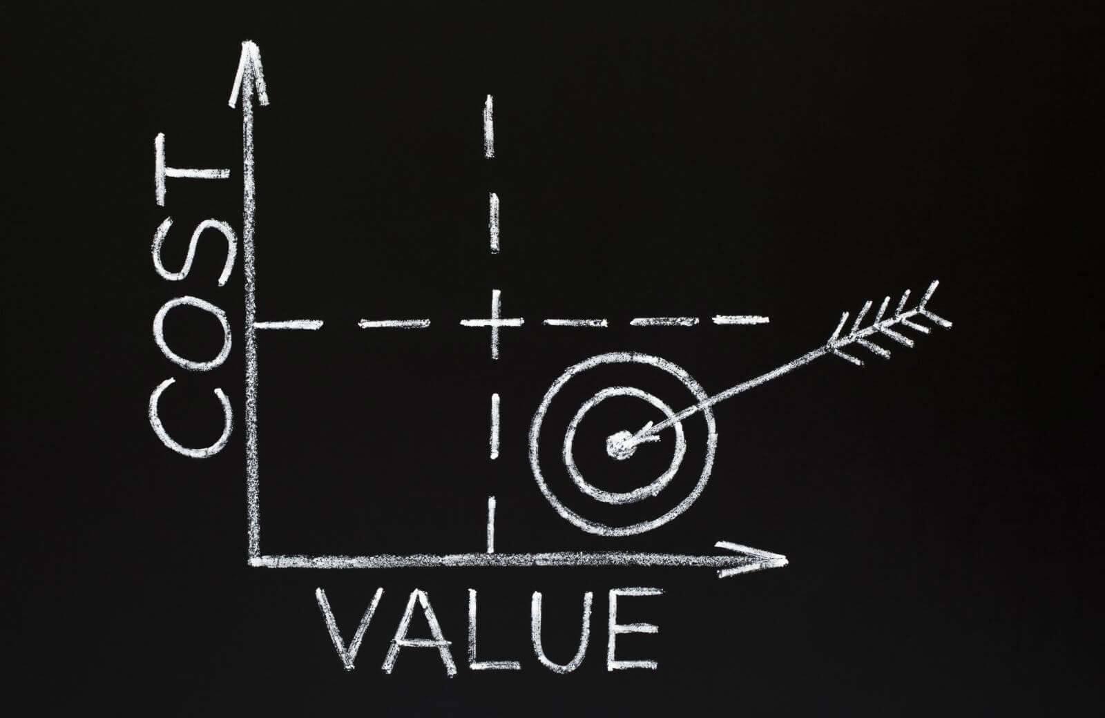 Toegevoegde waarde ISO