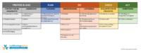 Hulpmiddel PDCA bij ISO 27001