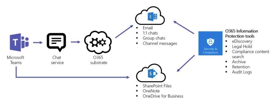 Microsoft TEAMS data structuur