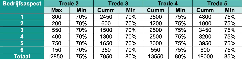 Scoretelling Safety Culture Ladder